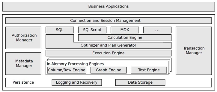 HANA DB engine