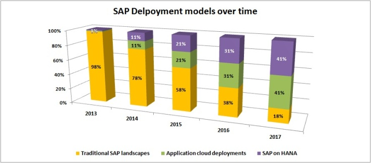 SAP deployment models over time