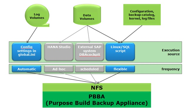 HANA backup via NFS